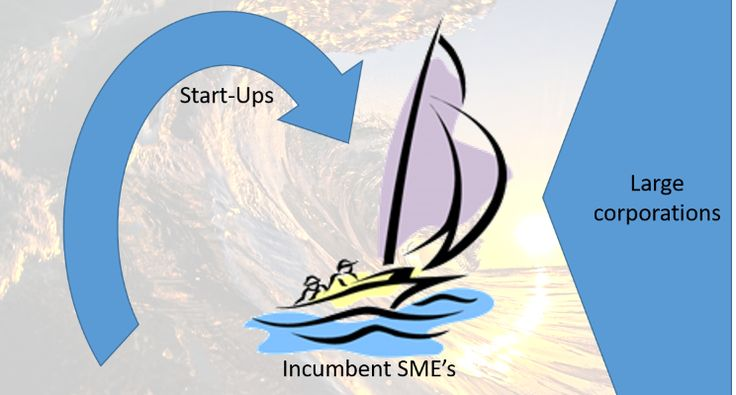 ARE SME's ABOUT TO BE CRUSHED? | Peter Sørensen | Pulse | LinkedIn