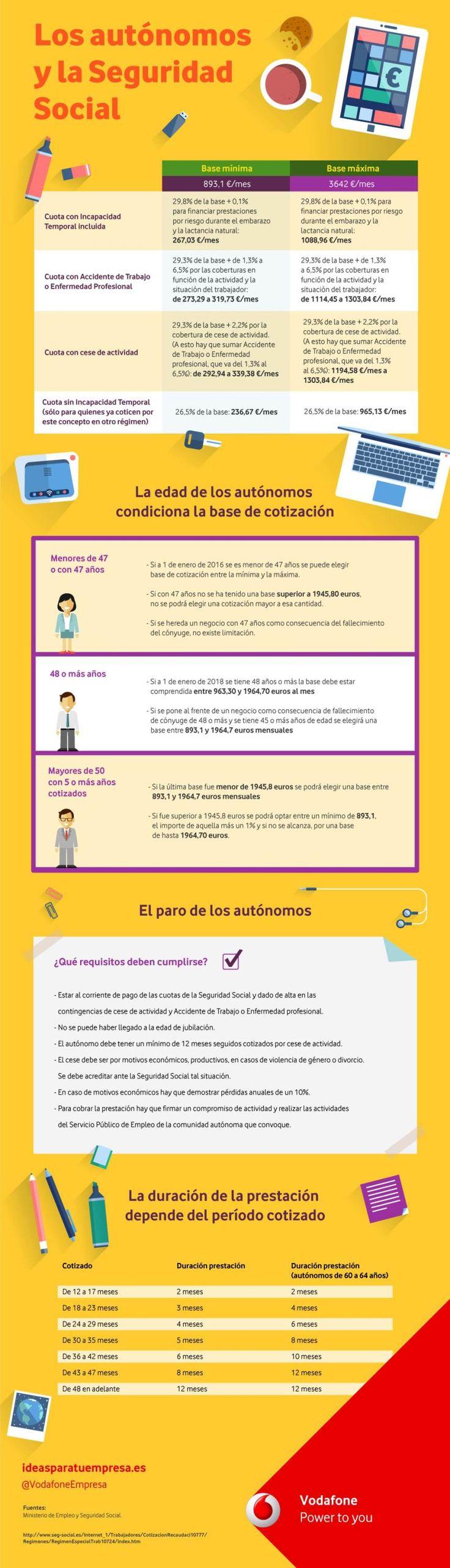 Infografía. Los autónomos y la Seguridad Social (España). #empleo #negocios