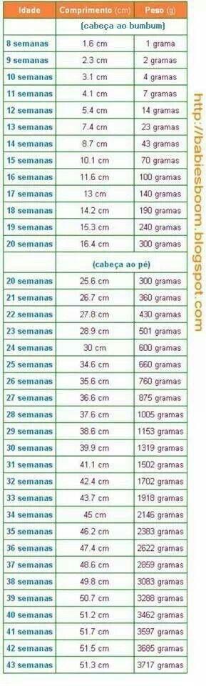 Tabela de peso e medidas gestação - parâmetros. Sei que cada um é diferente, mas nessa gestação quis ter esses parâmetros.