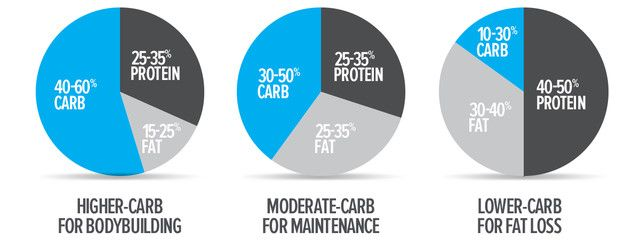 Building? Maintaining? Looking to lose some fat? What you eat is as important as how you work out. Craft your macronutrient ratio with these tips!