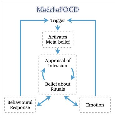 a study of obsessive compulsive disorder and its therapies Ashwagandha shown to help patients with obsessive compulsive  this is the first study of its kind to  in patients with obsessive-compulsive disorder:.