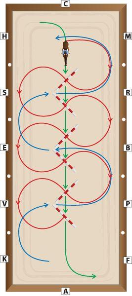 One pole configuration, three exercises