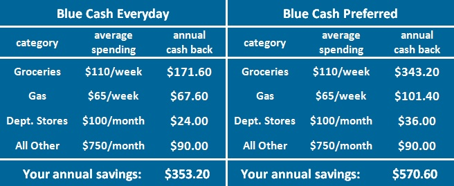 AMEX Blue - Update the account