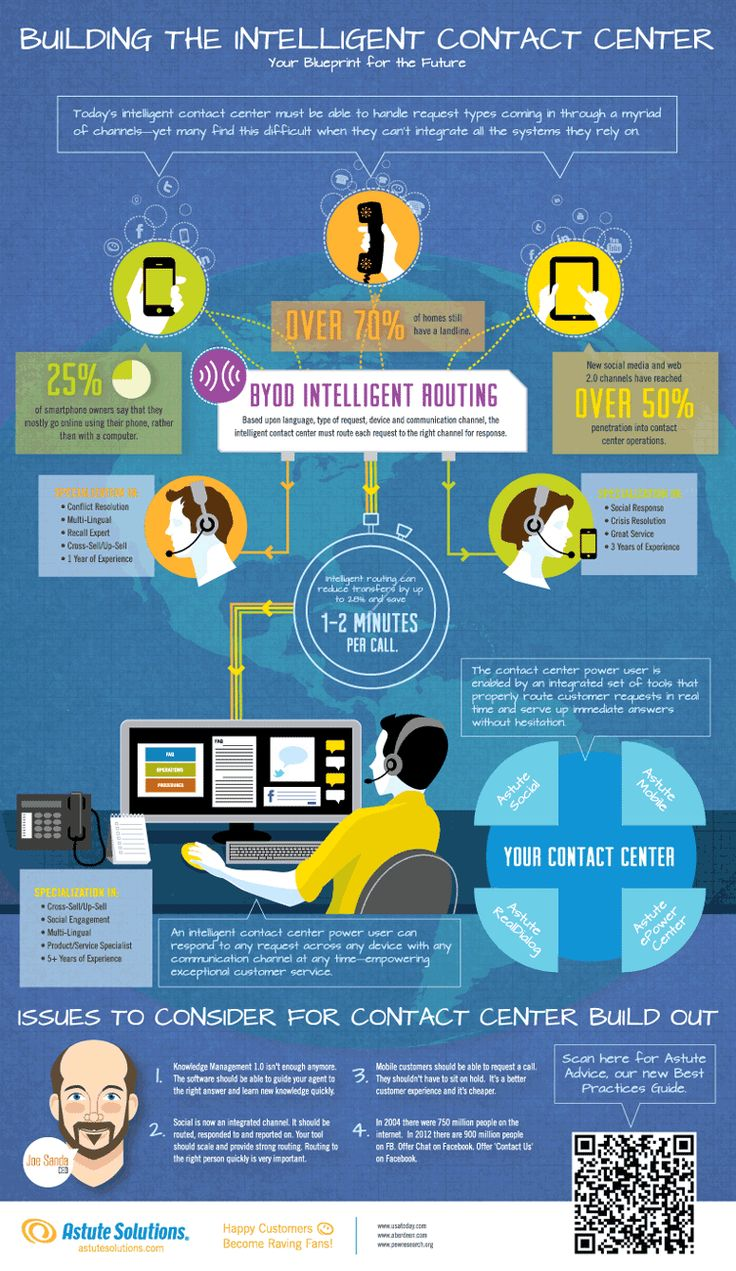 Technology Management Image: Contact Center Technology Infographic