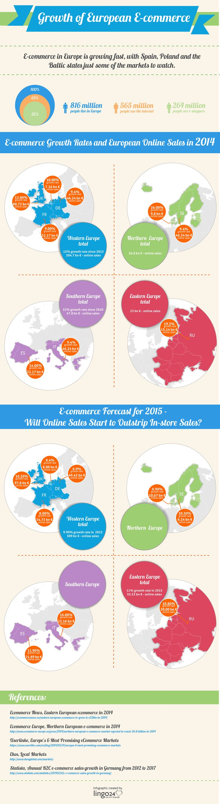 Online consumer sales have been growing rapidly in Europe during recent years, as internet usage and access to computers and mobile devices become more widespread. This #infographic shows which European countries are adopting e-commerce en masse, and which markets might be hot for growth in online sales this year.