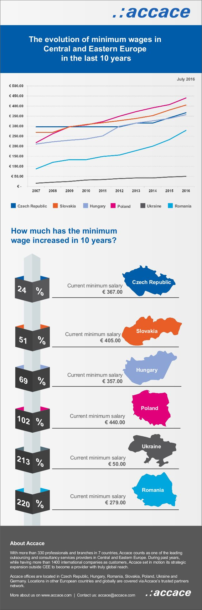 The evolution of minimum wages in Central and Eastern Europe in the last 10 years | Infographic