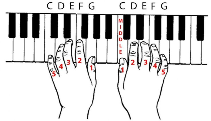 How to play the piano for beginners easy as abc
