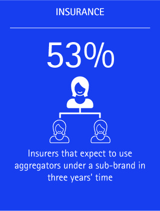 More than half of insurers surveyed (53 percent) expect to use aggregators under a sub-brand within the next three years.