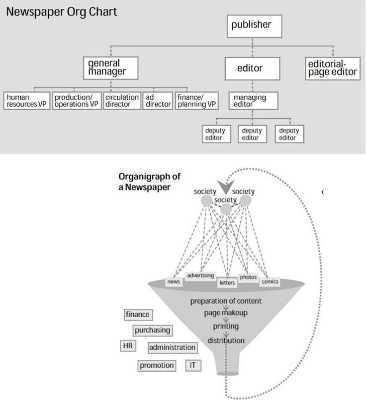 Um organograma ou diagrama organizacional de uma empresa é uma maneira incompleta de representar uma organização. Dele podemos entender, por sua vertical, o mecanismo de poder da empresa, ou seja, …