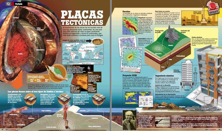 Placas tectónicas y terremotos