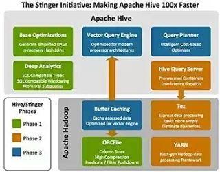 The Apache Hive... . . .  #bigdataanalytics #bi #artificialintelligence #DataScientist #datascience #nosql #mapr #cloud #hbase #hive #IoT #Analytics #sas #mongodb #impala #cassandra #cloudera read more at bigdataanalyticsnews.com