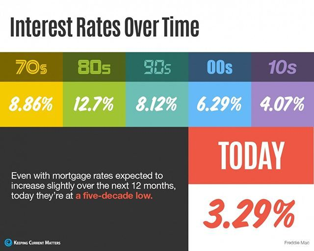 Mortgage Interest Rates Are Currently At A Historic Five Decade