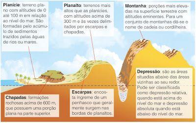 Relevo do estado de Mato Grosso do Sul