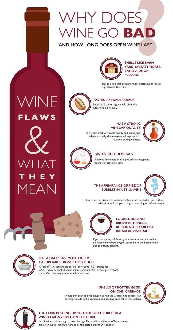 Why Does Wine Go Bad And How Long Opened Wine Lasts In 2020 Wine Facts Does Wine Go Bad Wine Drinks