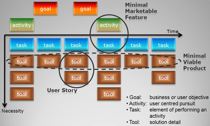 User Story Mapping. A perfect tool for agile development.
