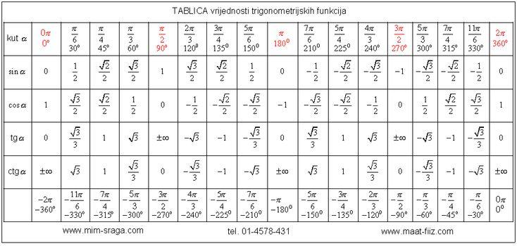 Tablica Vrijednosti Trigonometrijskih Funkcija
