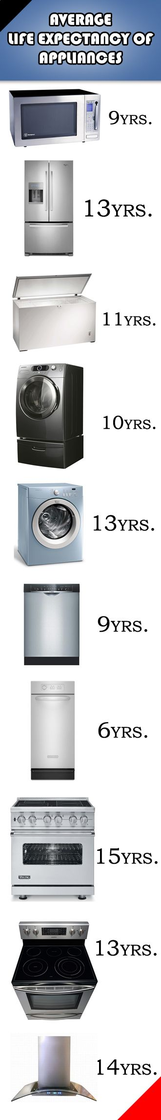 Life Expectency of a home appliance like refrigerator, microwave, washer, dryer....