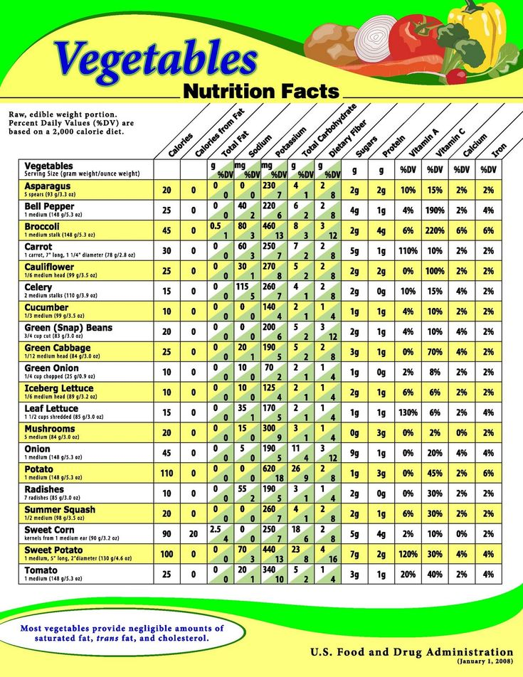 Indian Food Nutritional Information | Nutrition's Information about Vegetables.