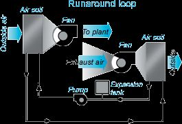 Runaround loops, also known as coil energy recovery loops, use a coil placed in each air stream and connected by pipes filled with a heat transfer fluid, generally a glycol solution. A pump transfers heat from the exhaust air stream to the incoming ventilation air. This type of system is for sensible heat transfer only. Because the two air streams are separate units, there is no threat of exhaust contamination.