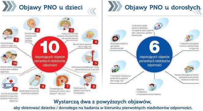 Trwa kampania informacyjna dotycząca pierwotnych niedoborów odporności. http://pulsmedycyny.pl/4430918,43970,za-malo-wiemy-o-niedoborach-odpornosci #astma #alergia #roztocza #atopowe #odporność
