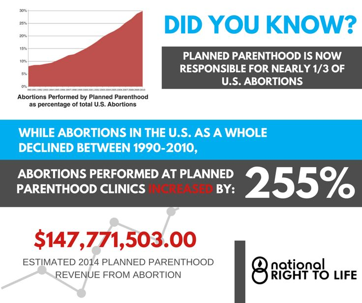 Planned Parenthood Performs Almost 1 3 Of All Abortions In The Us
