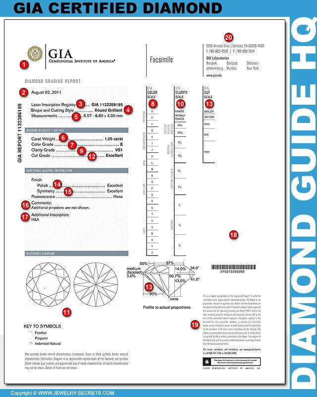 ► ► Learn how to read a GIA Diamond Report!