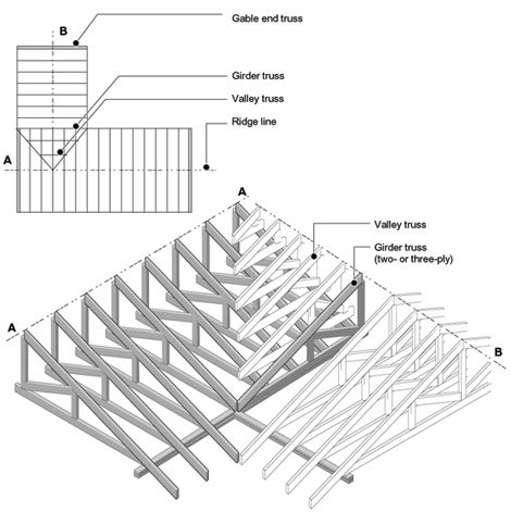 Girder and valley truss system house plan ideas for Truss roof system