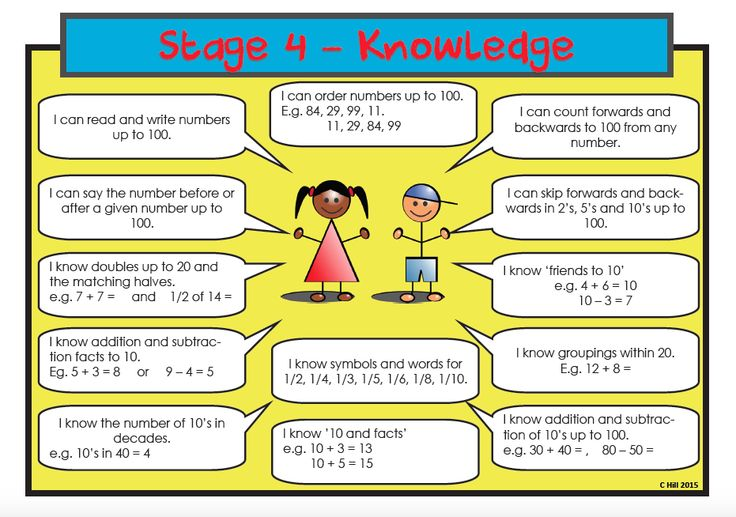 Image result for year 3 and 4 basic facts stage 4