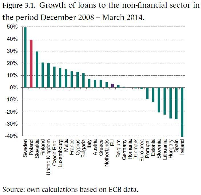 Growth of loans to the NF sector in the period 12.2008 - 03.2014