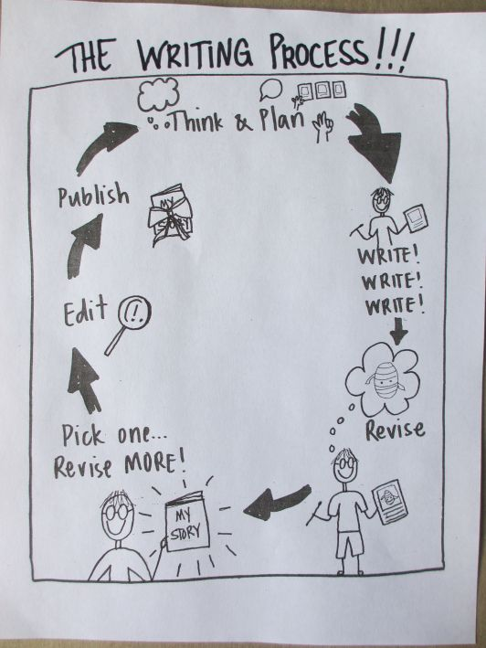 the writing process chart After the lesson, create a three-column chart with students outlining the steps in the writing process label the first column 'stage', the second 'what the stage.