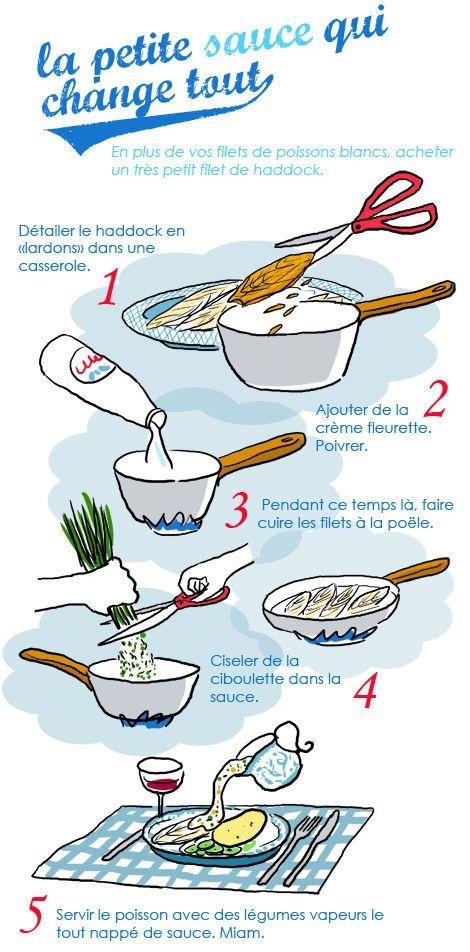 Sauce pour accompagner un poisson blanc