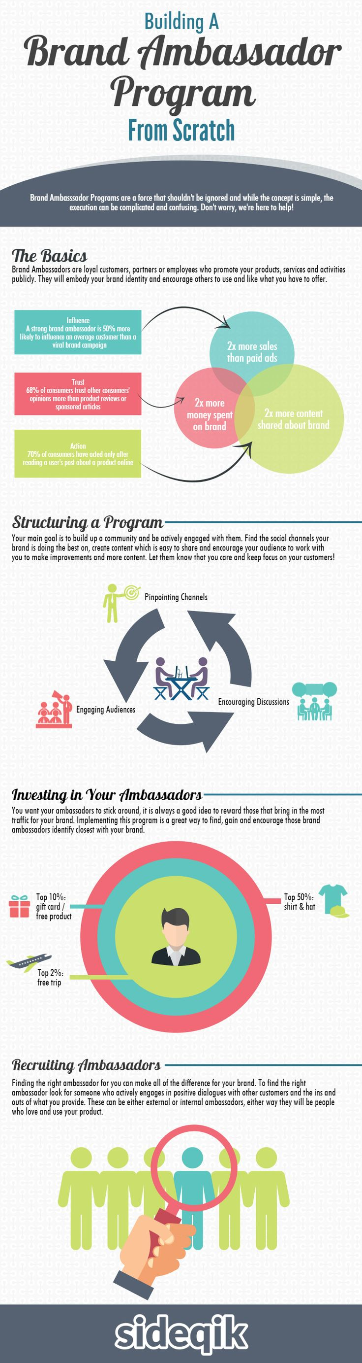 Building a Brand Ambassador Program From Scratch (Infographic)