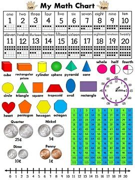 Perfect math chart for kids to reference during math!!!