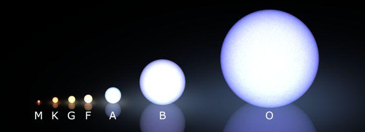 Stellar classification - Wikiwand