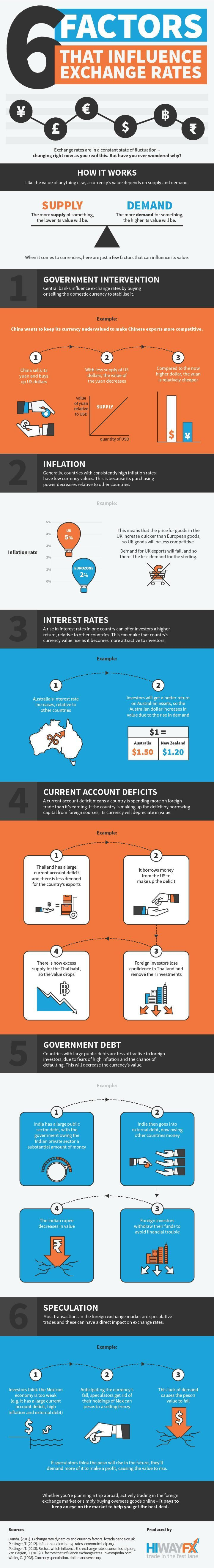 6 Factors that Influence Exchange Rates #infographic #Finance #Money #ExchangeRates