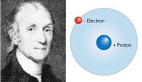 Hydrogen was recognized as a distinct substance by Henry Cavendish in 1776. Diagram of a simple hydrogen atom.