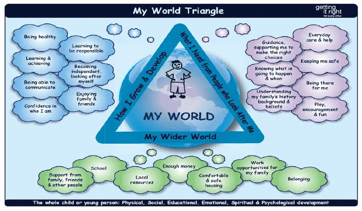 "GIRFEC - ""My World Triangle"":"