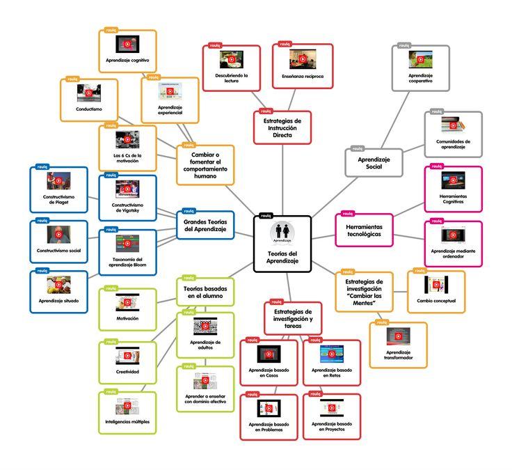 ¿Cuantas metodologías conoces que puedan ser coherentes con el flipped classroom? Reforzando la idea de que el Flipped Teaching en sí mismo no es una metodología, sino el marco en el que se pueden englobar muchas de ellas, este gráfico nos aporta ideas sobre qué y cómo podemos darle la vuelta a nuestra clase