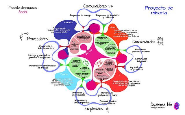 Modelo de negocio social ejemplo. Por Javier Silva y Santiago Restrepo.  Business life.  www.businesslifemodel.com