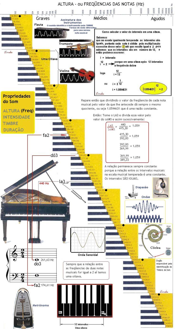 Escala Musical Temperada - Frequências das Notas Musicais