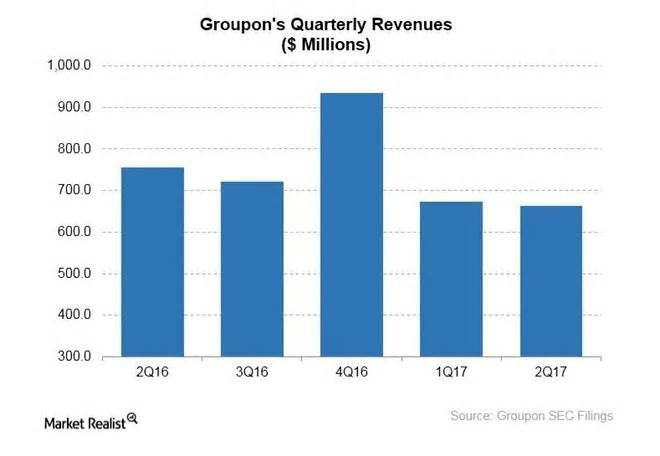 Groupon Rolls Out New Loyalty Program US-based (SPY) local-deal marketplace Groupon (GRPN) has launched a new loyalty program that allows customers to collect benefits tied to air travel and hotel services. The company said that its new loyalty program is aimed at encouraging customers to make ...