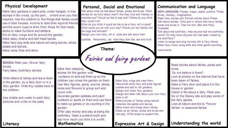 Fairies and Fairy Garden Medium Term EYFS plan