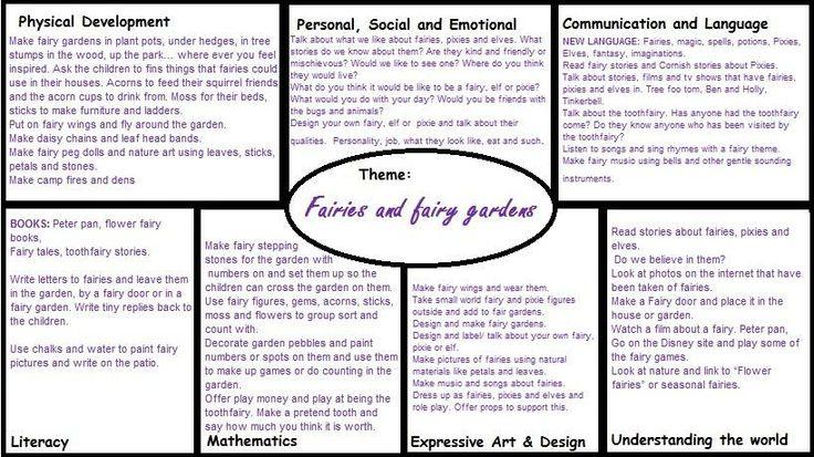 Fairies and Fairy Garden Medium Term EYFS plan