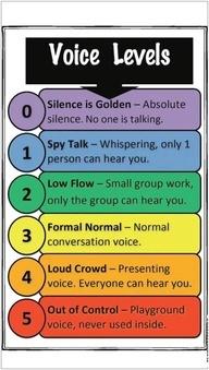 각각의 상황에 맞는 목소리의 크기를 일정 단계별로 나누어 교실속에서 일정 수준의 목소리 크기를 낼 수 있도록 도움을 주는 지표로작용하는 게시판이다.