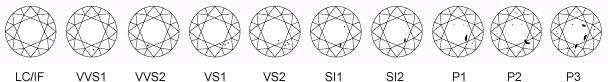Een diamant kan in- als uitwendig kenmerken vertonen. De inwendige bestaan onder anderen uit resten koolstof die niet geheel uitgekristalliseerd zijn. Of b.v. glissen (inwendige scheuren). Deze onzuiverheden komen in allerlei vormen/gradaties van intensiteit voor. Deze kenmerken bepalen de zuiverheid van de steen die in verschillende categorieën wordt ingedeeld: Internally Flawless (IF, of Loupeclean, LC), VVS, VS, SI, Piqué. De beoordeling hiervan gebeurt door de diamantair of in…