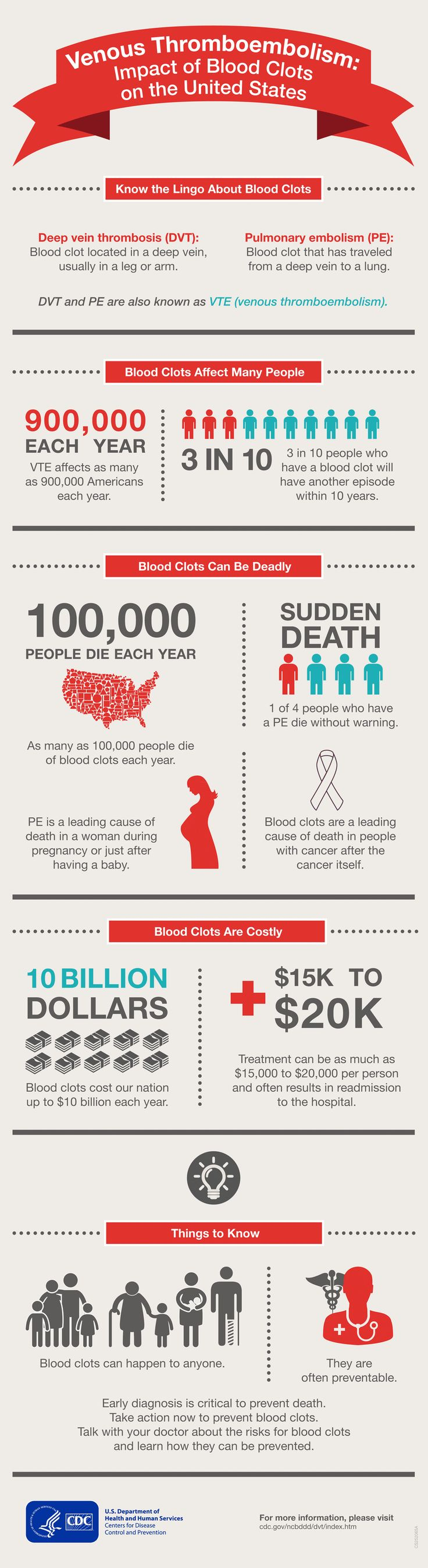 Blood clots and cancer relationship doctor answers on - Vte Impact Of Blood Clots On The Us Infographic
