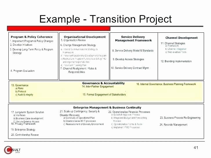 Work Transition Plan Template In 2020 How To Plan Business Plan