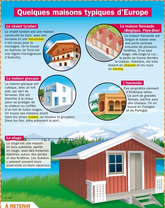 Quelques maisons typiques d'Europe