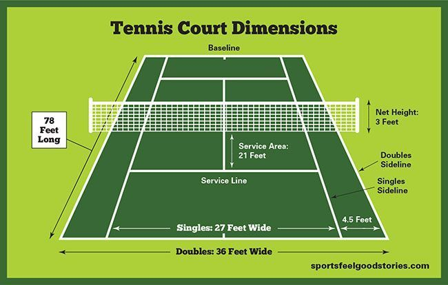 Tennis Court Dimensions Size And Diagram Tennis Love Funny Quotes And Inspirational Quotes Artyquote Canvas Art Appar Sport Slogans Tennis Wassersport
