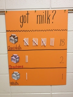 Vote on  favorite milk flavor and create tally marks with straws.